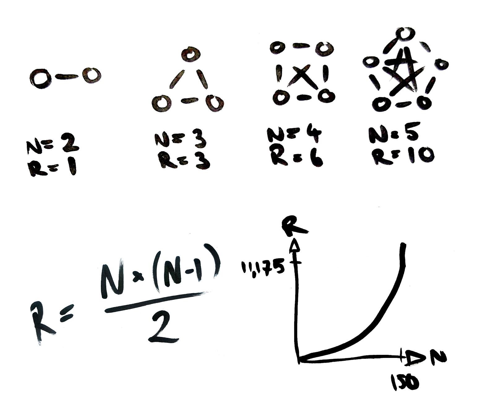 The number of relationships R in a group of N members: R = (N x N-1) ÷ 2